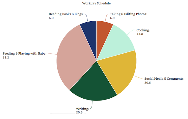 Blog Data from Rachel Schultz