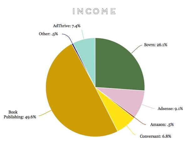 Income Graphic